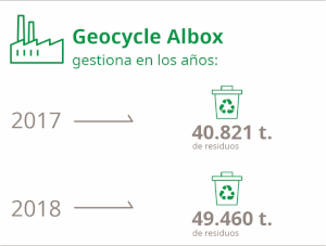 gestiona residuos albox